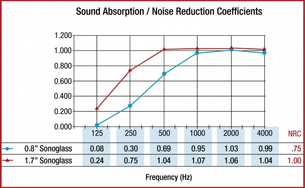 Sonoglass Acoustic Treatment Noise Reduction Properties