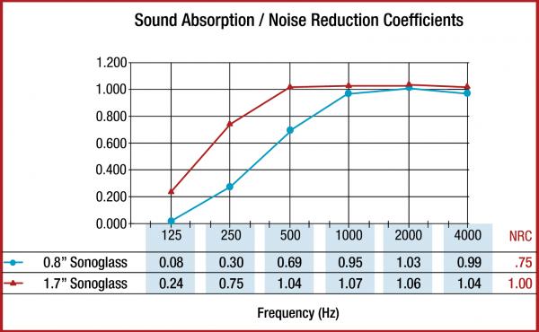 Sonoglass Acoustic Treatment Noise Reduction Properties