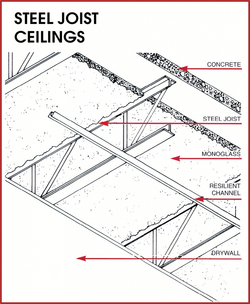 Steel Ceiling Joists: Sound Rating Guides
